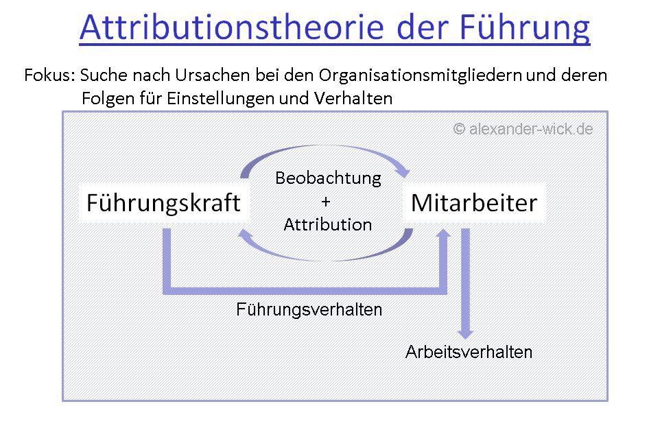 attributionstheorie-der-fuehrung