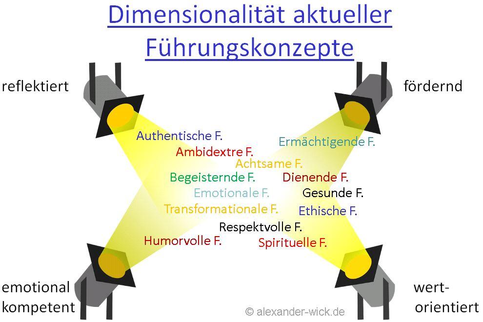 dimensionen-aktueller-fuehrungskonzepte