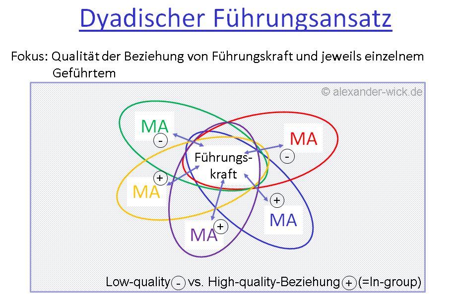 dyadische-fuehrung