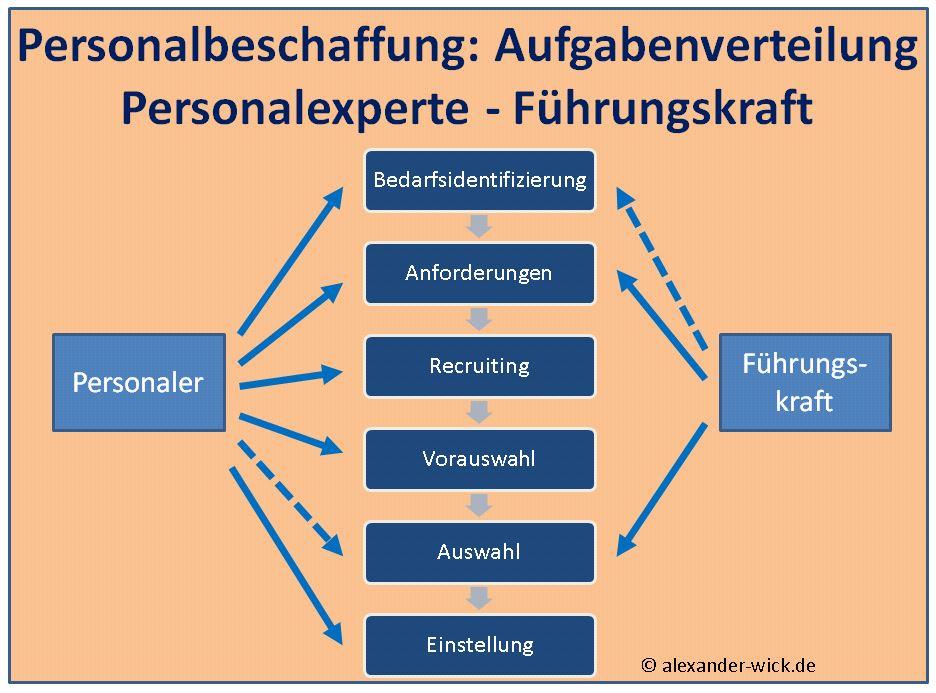 Personalbeschaffung: Arbeitsteilung