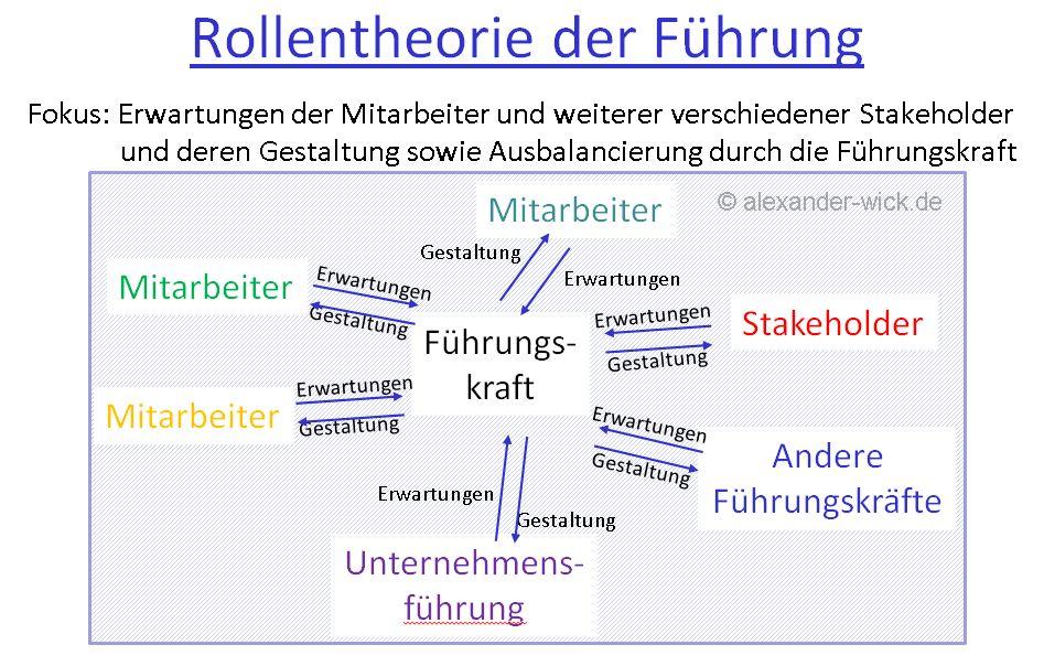 rollentheorie-der-fuehrung