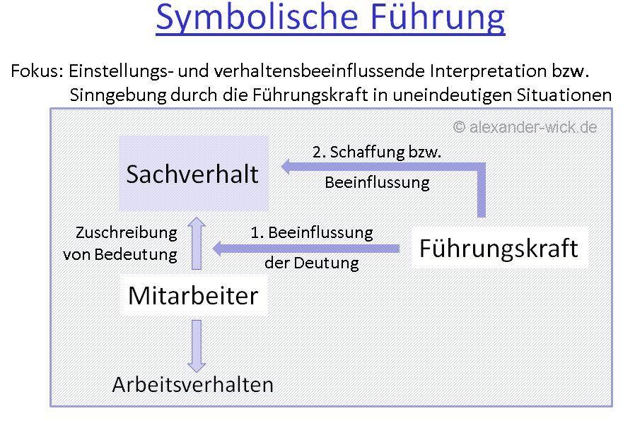 symbolische-fuehrung