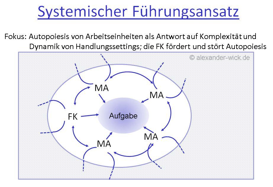 systemische-fuehrung